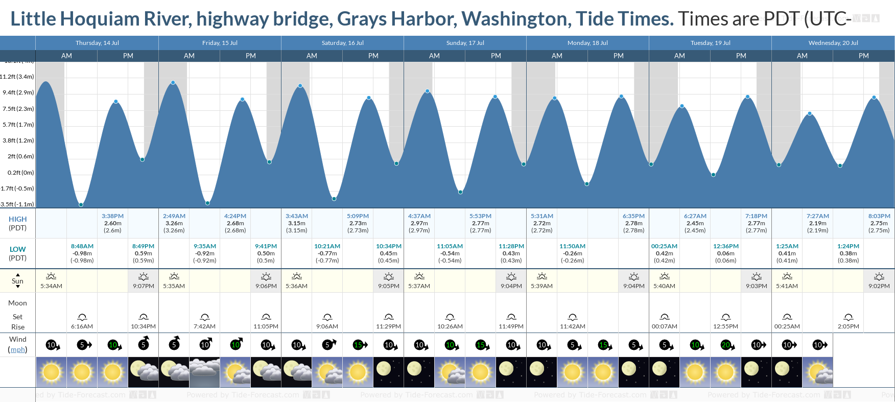 Little Hoquiam River, highway bridge, Grays Harbor, Washington Tide Chart including high and low tide tide times for the next 7 days