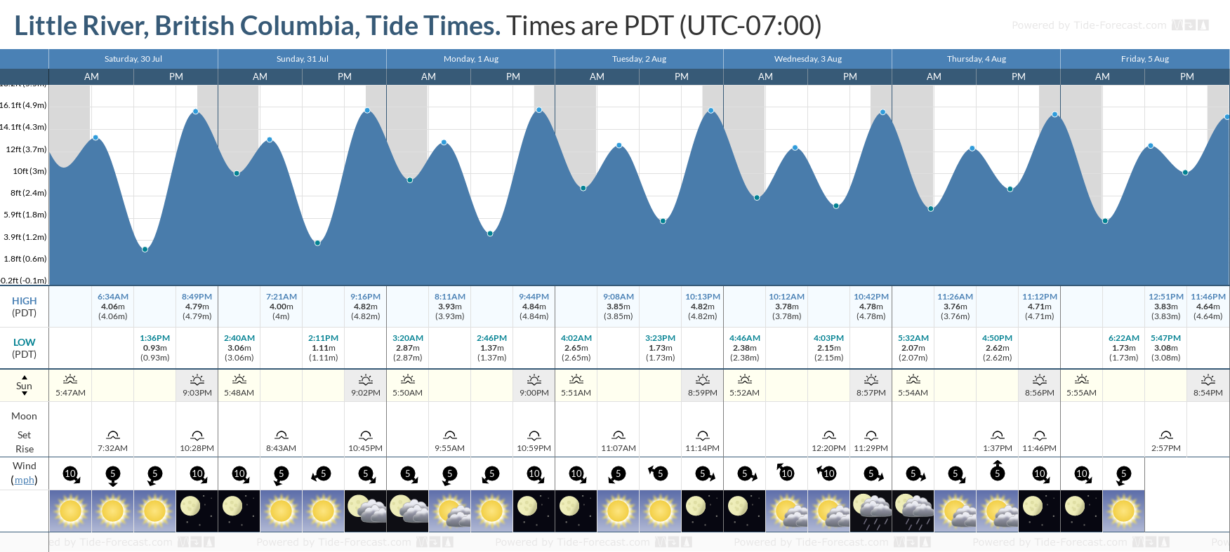 Little River, British Columbia Tide Chart including high and low tide tide times for the next 7 days