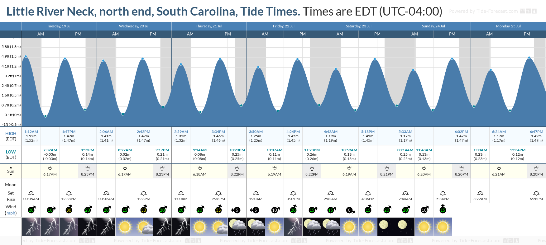Little River Neck, north end, South Carolina Tide Chart including high and low tide tide times for the next 7 days