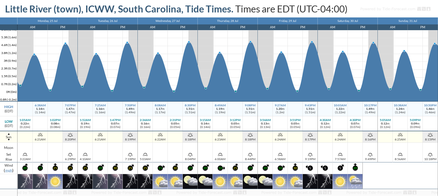 Little River (town), ICWW, South Carolina Tide Chart including high and low tide tide times for the next 7 days