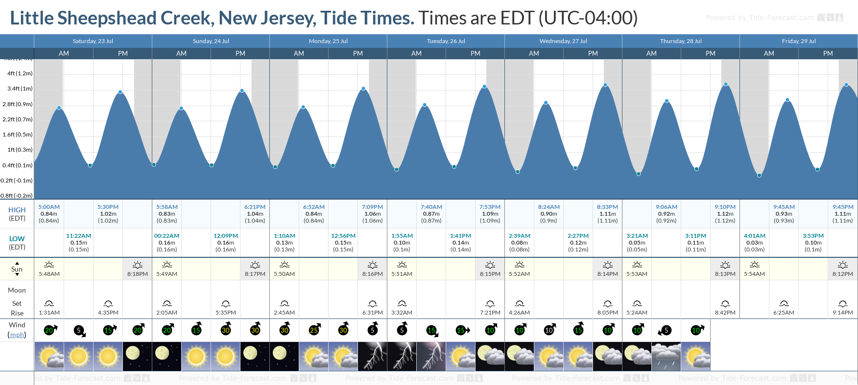 Little Sheepshead Creek, New Jersey Tide Chart including high and low tide tide times for the next 7 days