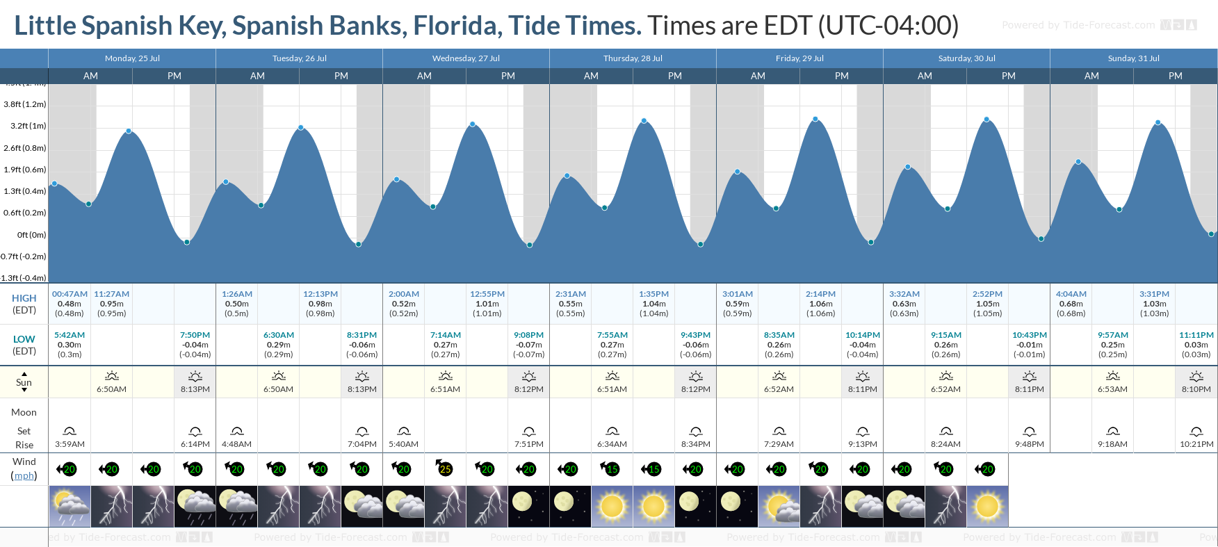 Little Spanish Key, Spanish Banks, Florida Tide Chart including high and low tide tide times for the next 7 days