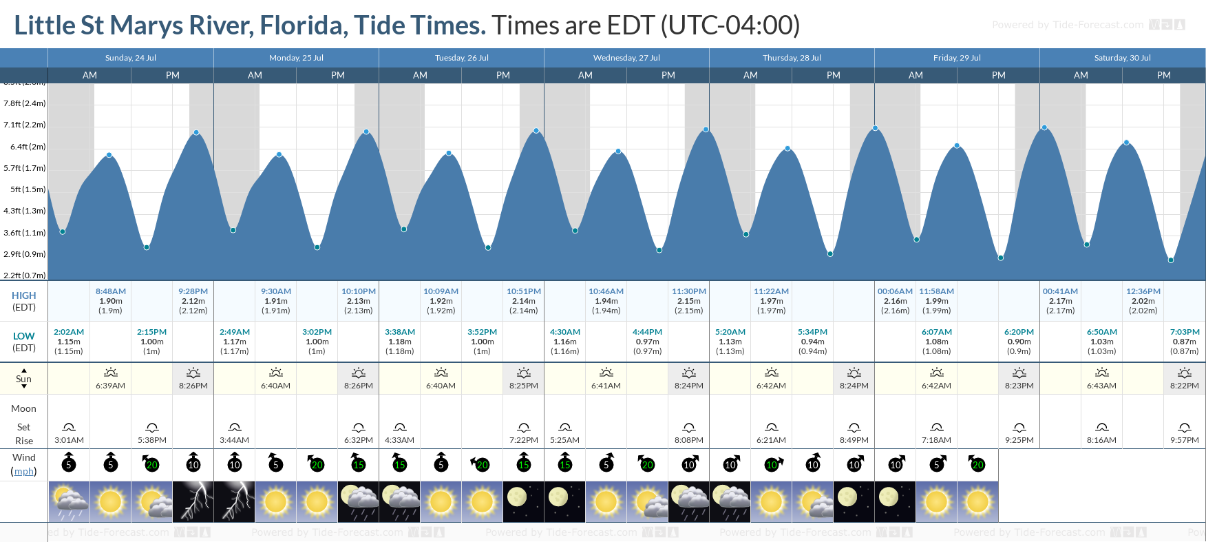 Little St Marys River, Florida Tide Chart including high and low tide tide times for the next 7 days