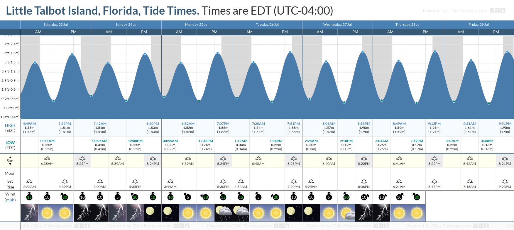 Little Talbot Island, Florida Tide Chart including high and low tide tide times for the next 7 days