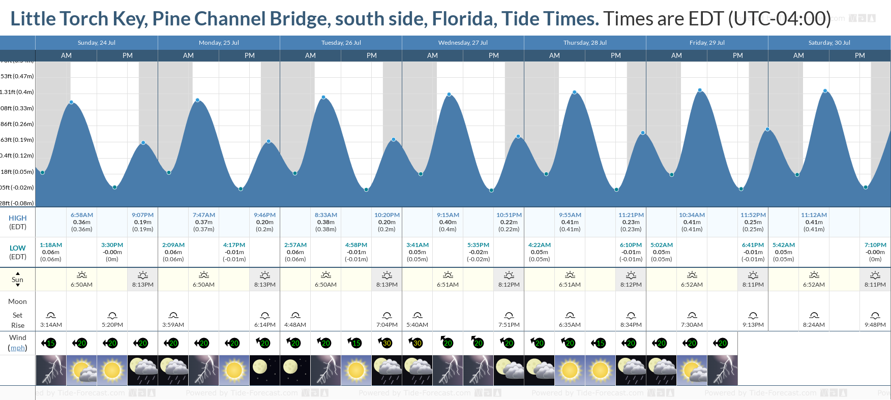 Little Torch Key, Pine Channel Bridge, south side, Florida Tide Chart including high and low tide tide times for the next 7 days