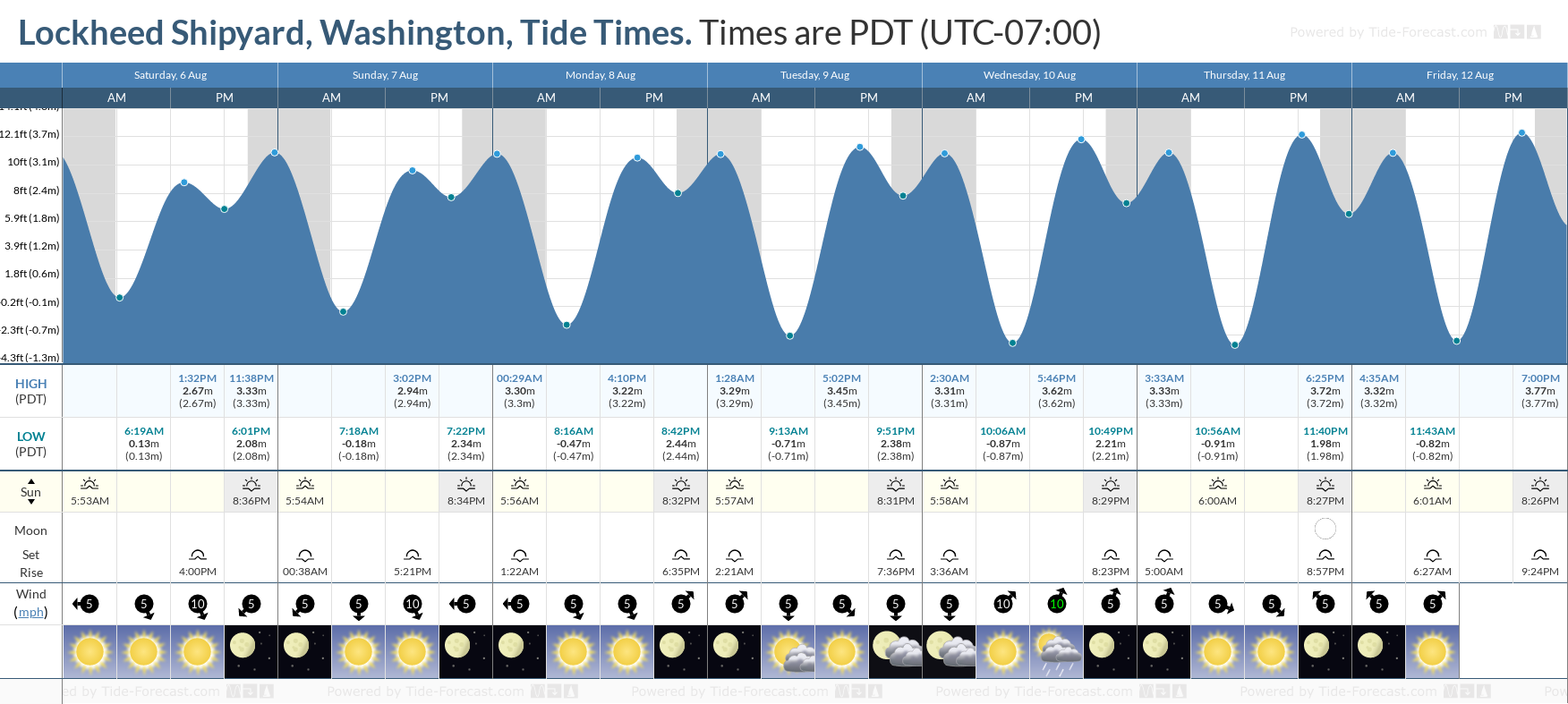 Lockheed Shipyard, Washington Tide Chart including high and low tide tide times for the next 7 days