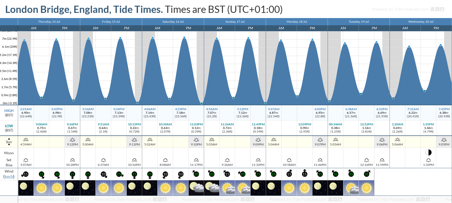 London Bridge, England Tide Chart including high and low tide tide times for the next 7 days