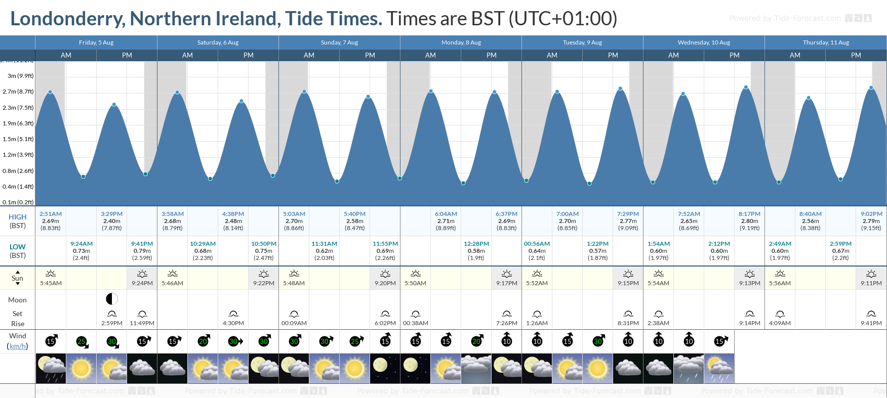 Londonderry, Northern Ireland Tide Chart including high and low tide tide times for the next 7 days