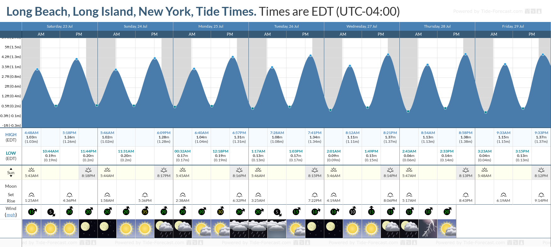 Long Beach, Long Island, New York Tide Chart including high and low tide tide times for the next 7 days