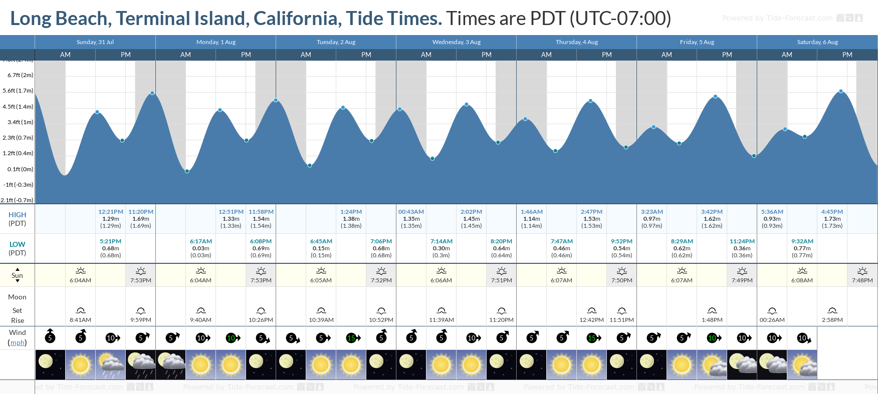 Long Beach, Terminal Island, California Tide Chart including high and low tide tide times for the next 7 days