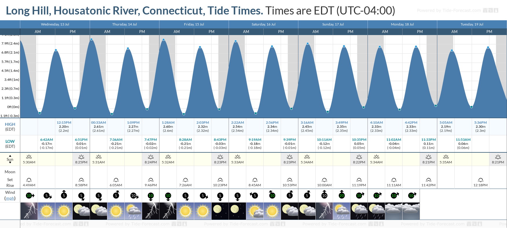 Long Hill, Housatonic River, Connecticut Tide Chart including high and low tide tide times for the next 7 days
