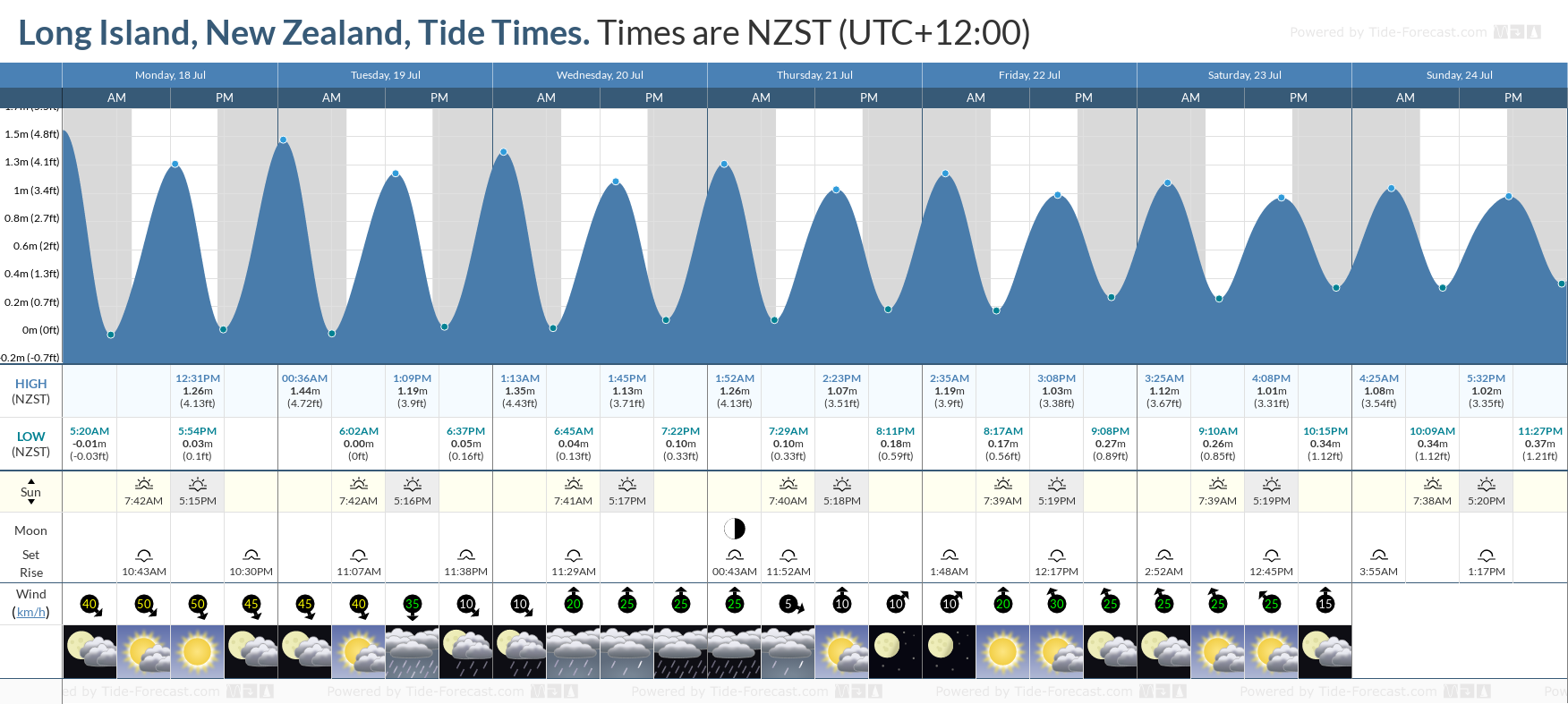 Long Island, New Zealand Tide Chart including high and low tide tide times for the next 7 days