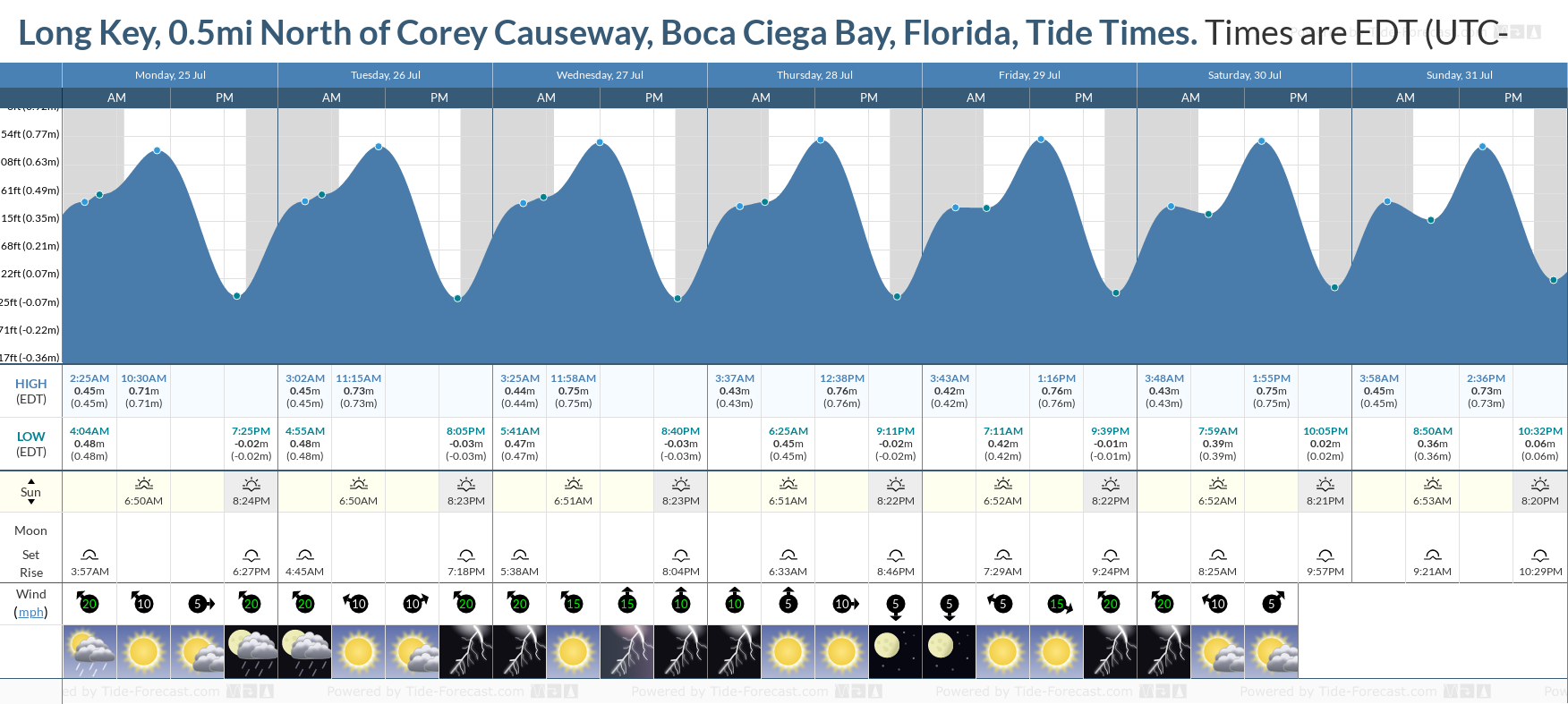 Long Key, 0.5mi North of Corey Causeway, Boca Ciega Bay, Florida Tide Chart including high and low tide tide times for the next 7 days