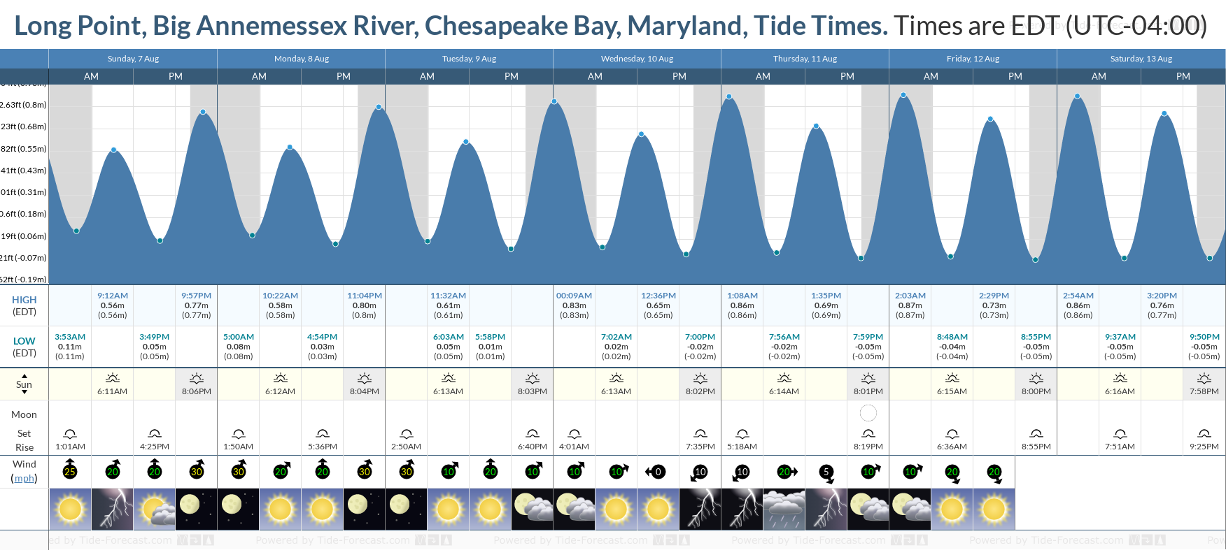 Long Point, Big Annemessex River, Chesapeake Bay, Maryland Tide Chart including high and low tide tide times for the next 7 days