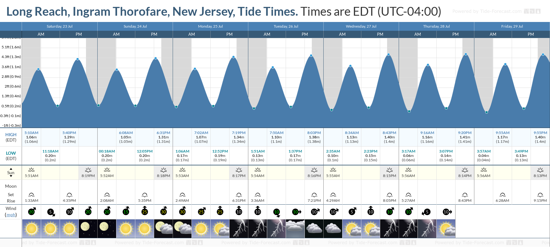 Long Reach, Ingram Thorofare, New Jersey Tide Chart including high and low tide tide times for the next 7 days
