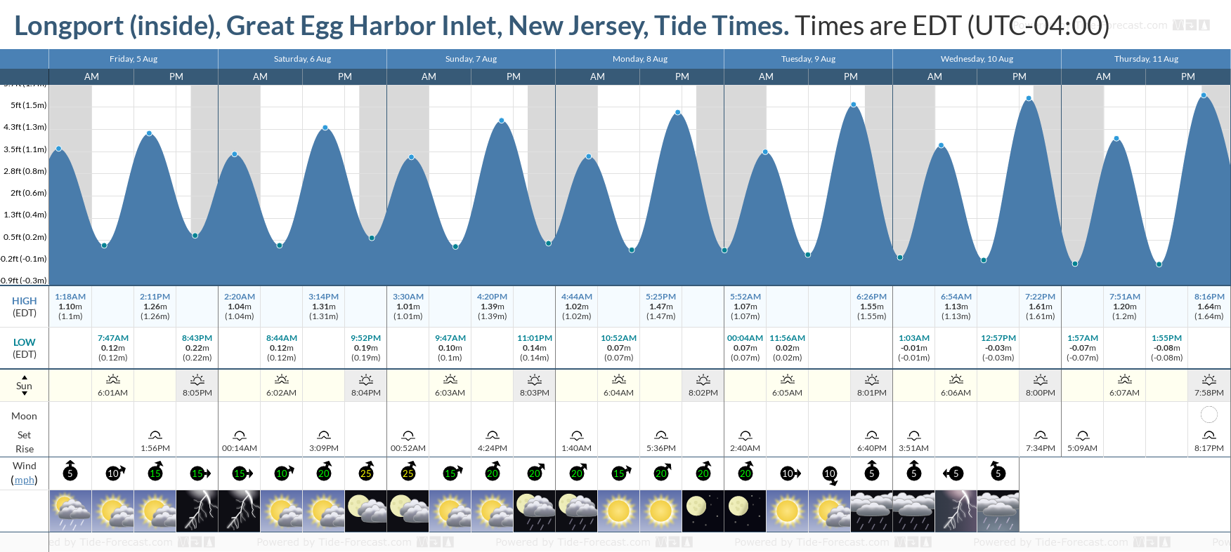 Longport (inside), Great Egg Harbor Inlet, New Jersey Tide Chart including high and low tide tide times for the next 7 days
