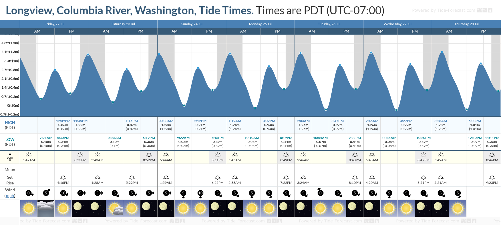 Longview, Columbia River, Washington Tide Chart including high and low tide tide times for the next 7 days