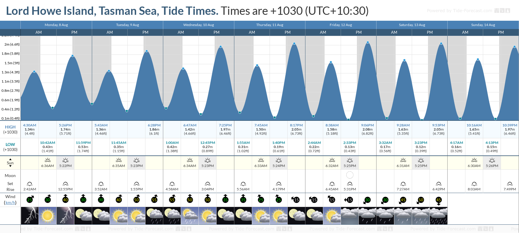 Lord Howe Island, Tasman Sea Tide Chart including high and low tide tide times for the next 7 days