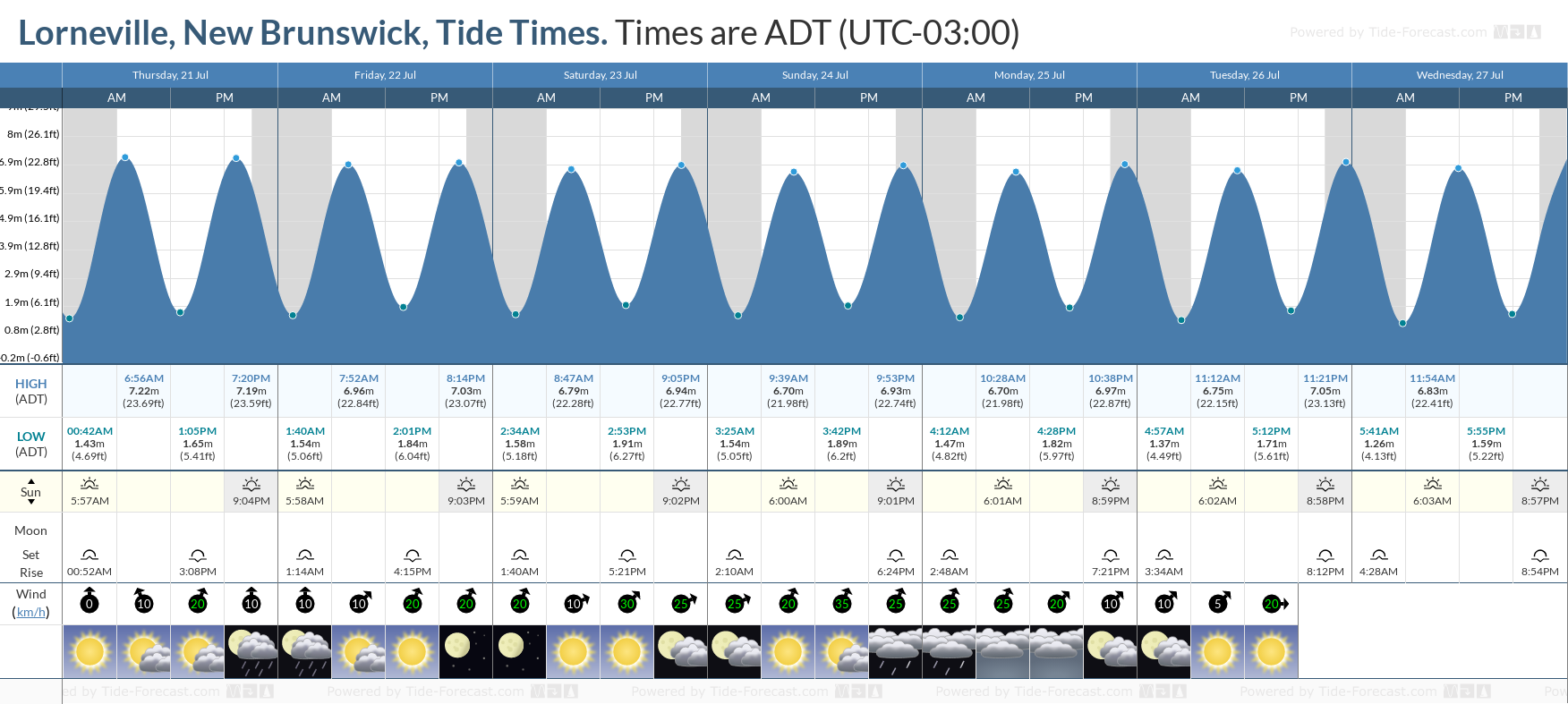 Lorneville, New Brunswick Tide Chart including high and low tide tide times for the next 7 days