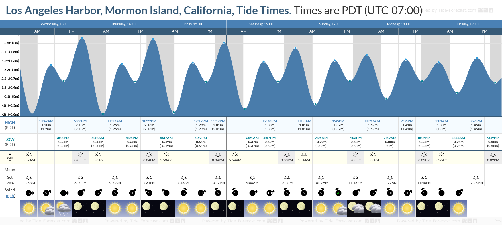 Los Angeles Harbor, Mormon Island, California Tide Chart including high and low tide tide times for the next 7 days