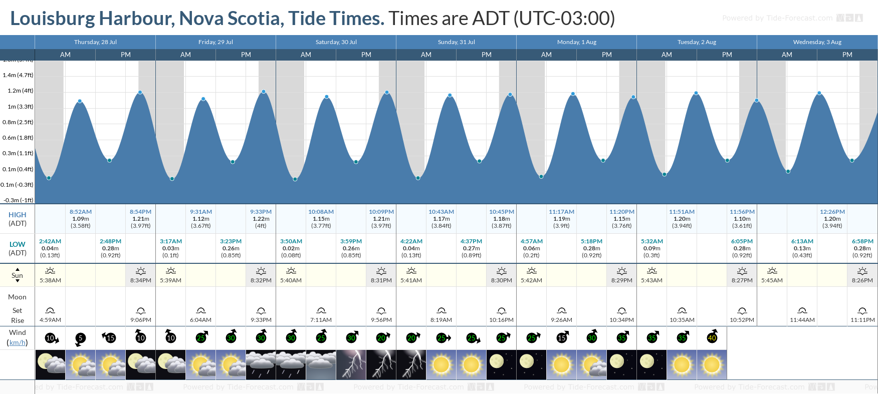 Louisburg Harbour, Nova Scotia Tide Chart including high and low tide tide times for the next 7 days