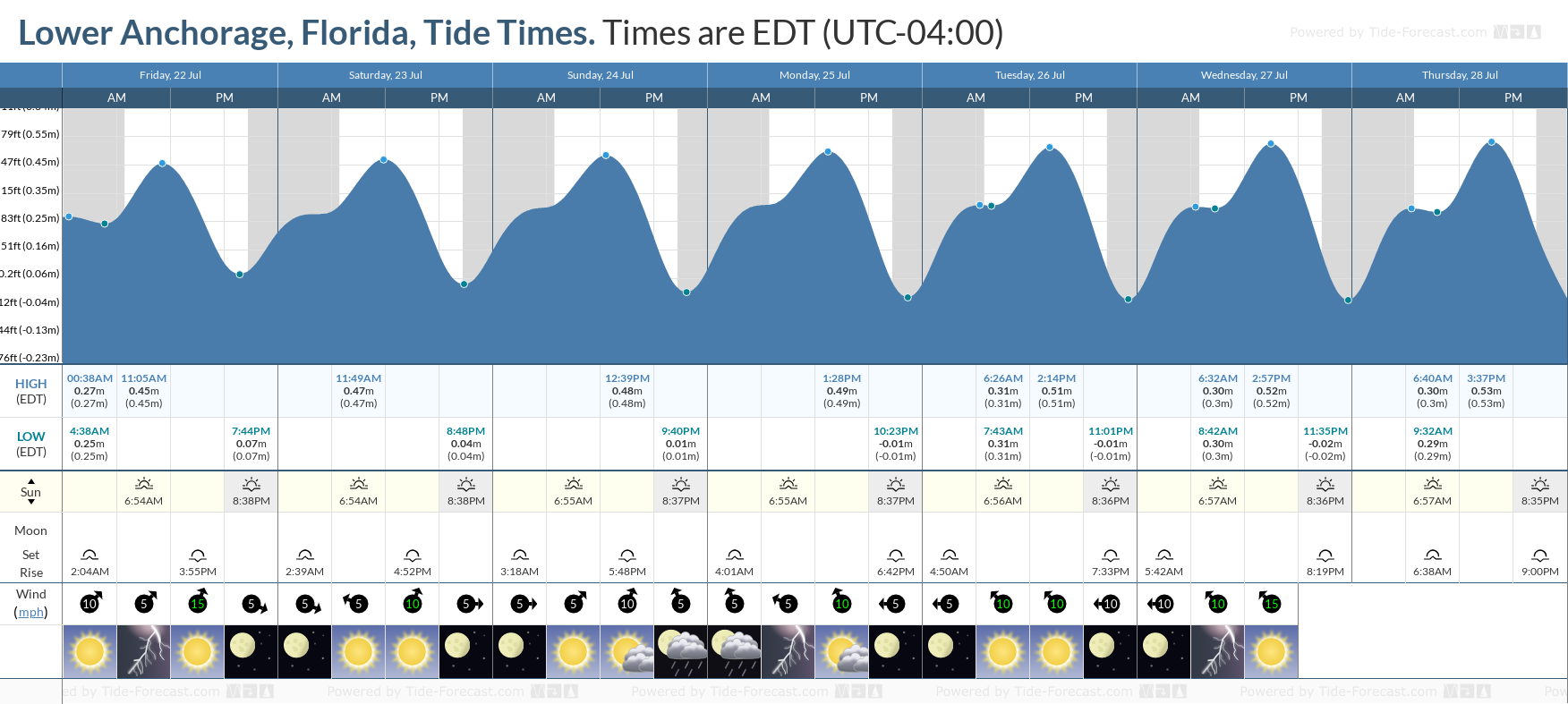 Lower Anchorage, Florida Tide Chart including high and low tide tide times for the next 7 days