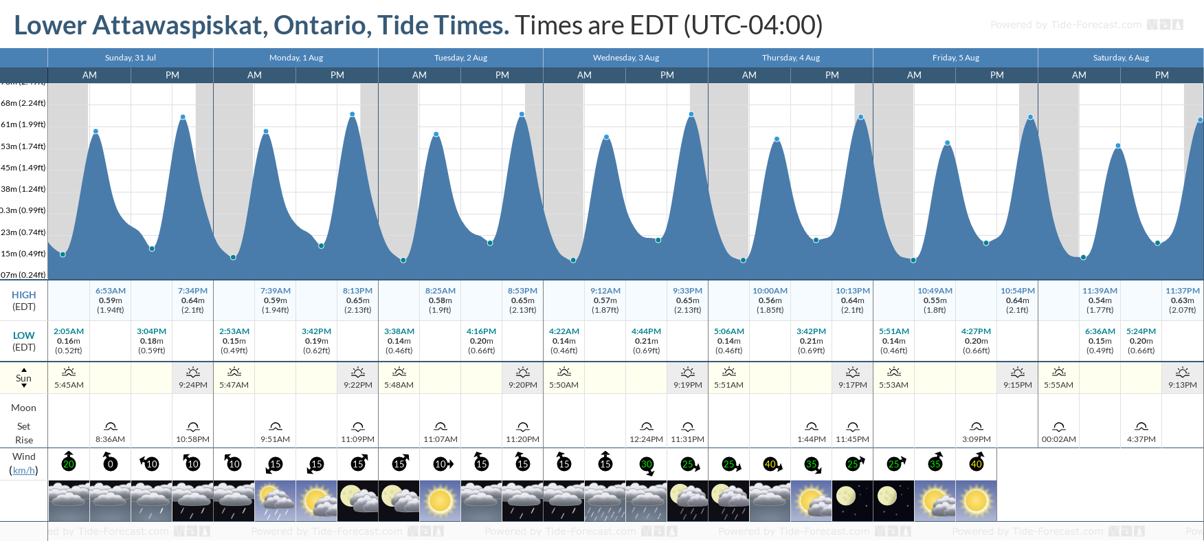 Lower Attawaspiskat, Ontario Tide Chart including high and low tide tide times for the next 7 days
