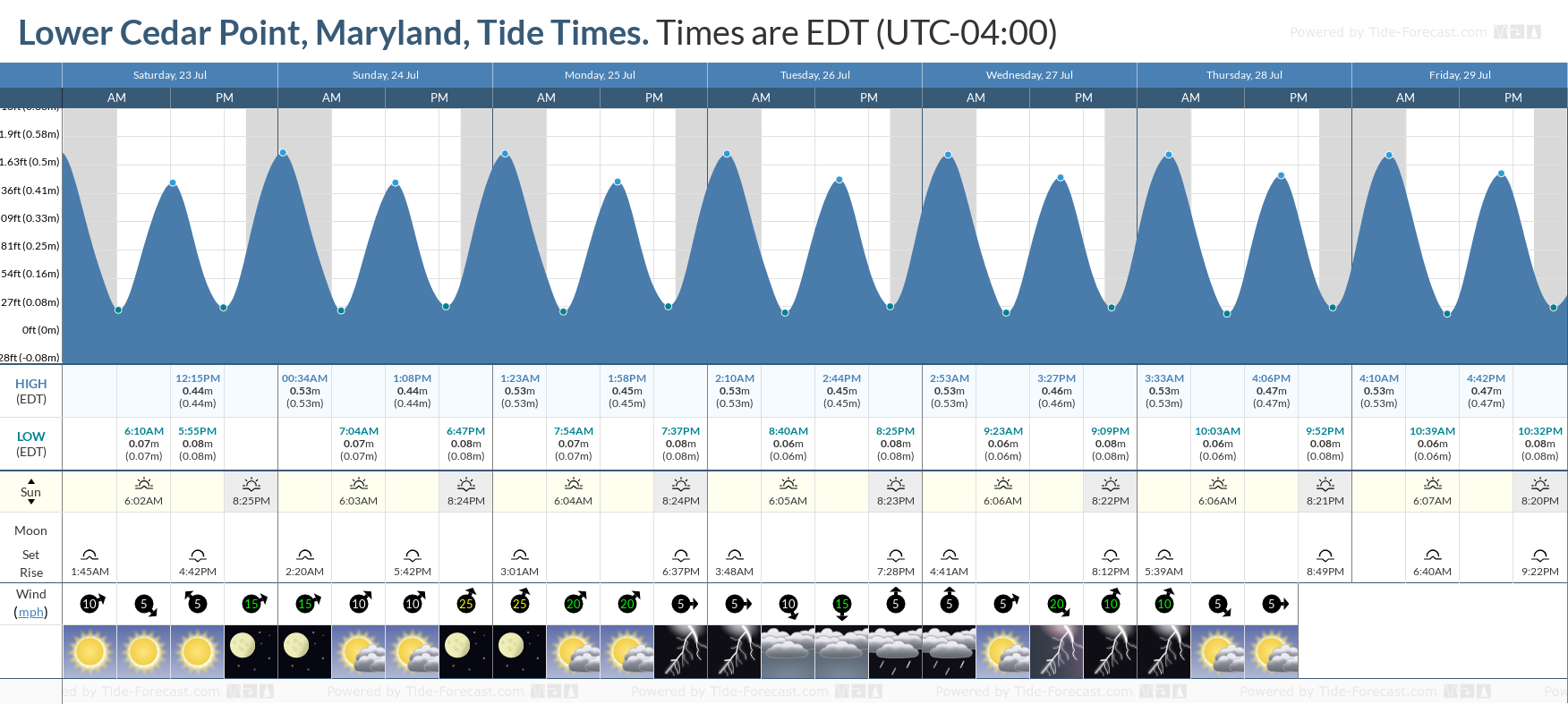 Lower Cedar Point, Maryland Tide Chart including high and low tide tide times for the next 7 days