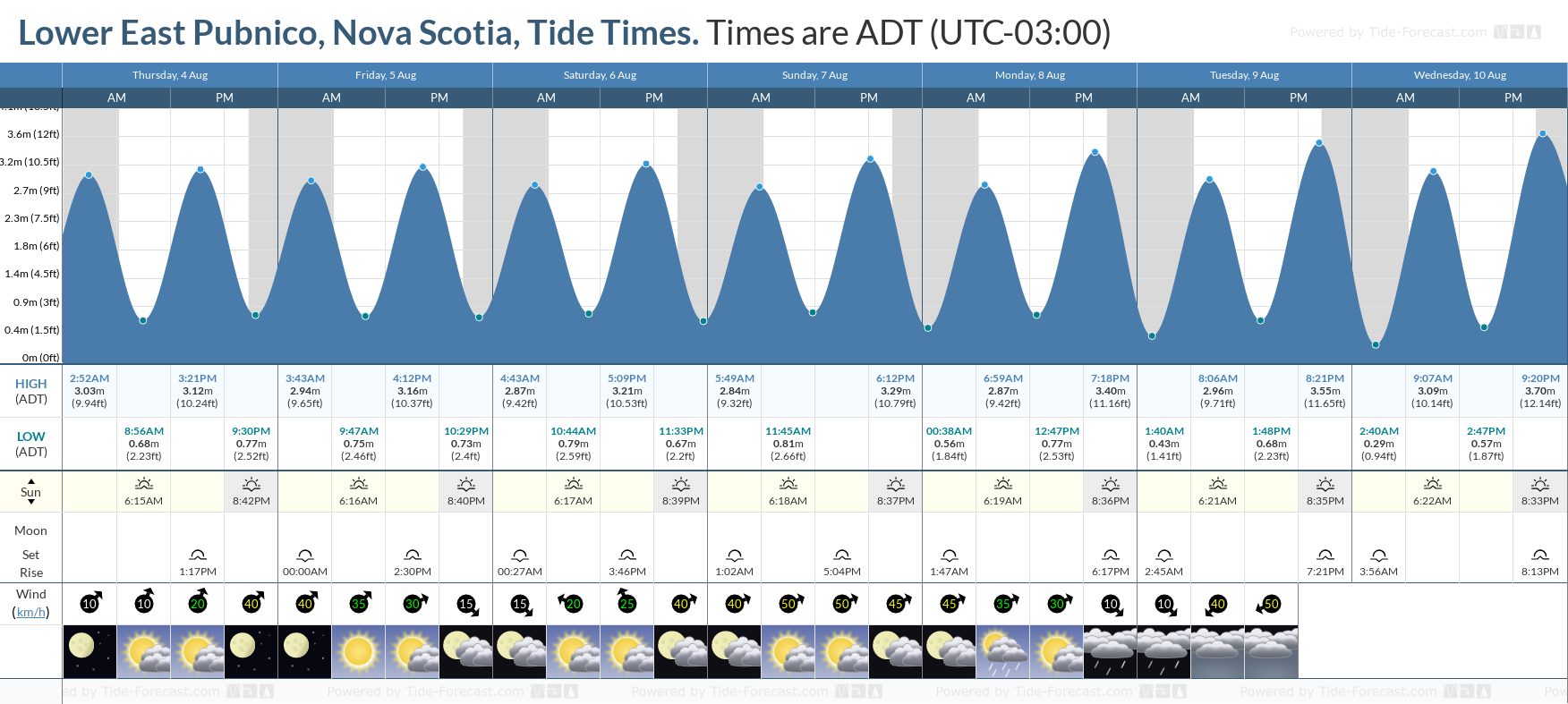 Lower East Pubnico, Nova Scotia Tide Chart including high and low tide tide times for the next 7 days