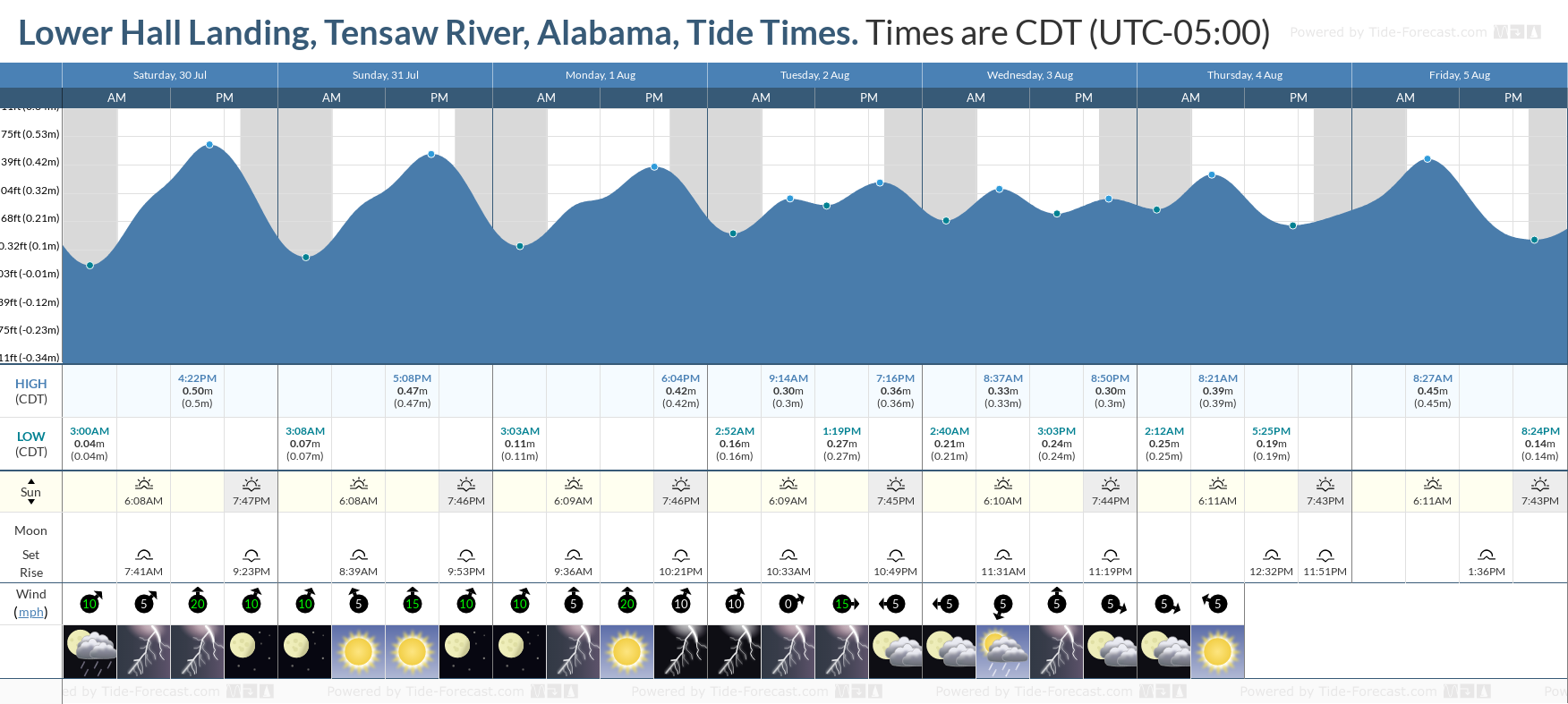 Lower Hall Landing, Tensaw River, Alabama Tide Chart including high and low tide tide times for the next 7 days