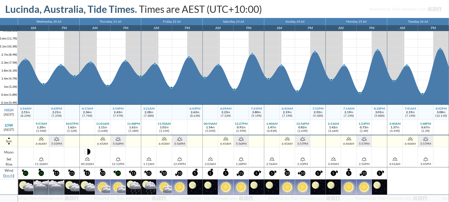 Lucinda, Australia Tide Chart including high and low tide tide times for the next 7 days