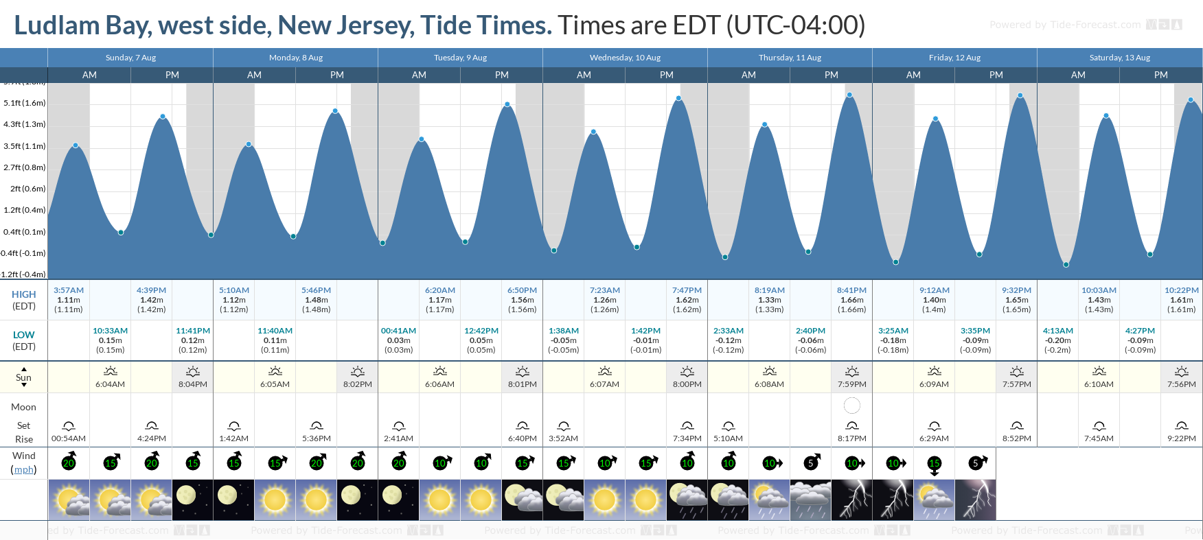 Ludlam Bay, west side, New Jersey Tide Chart including high and low tide tide times for the next 7 days
