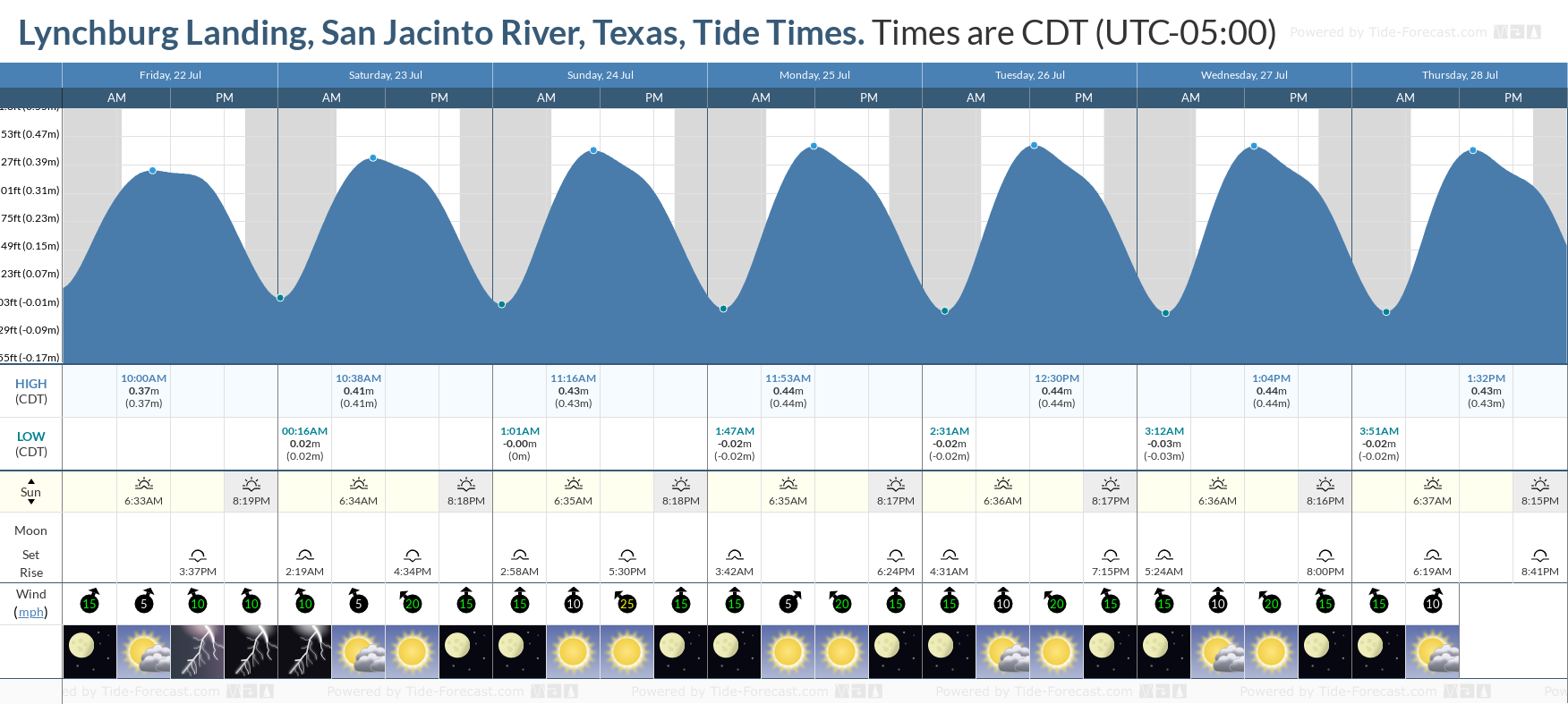 Lynchburg Landing, San Jacinto River, Texas Tide Chart including high and low tide tide times for the next 7 days
