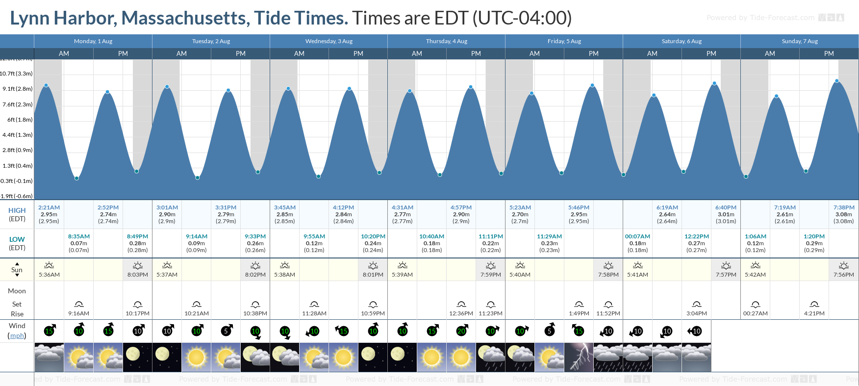 Lynn Harbor, Massachusetts Tide Chart including high and low tide tide times for the next 7 days