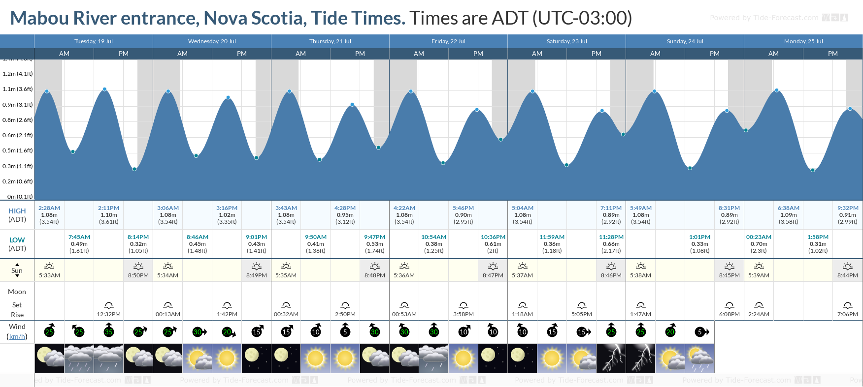 Mabou River entrance, Nova Scotia Tide Chart including high and low tide tide times for the next 7 days
