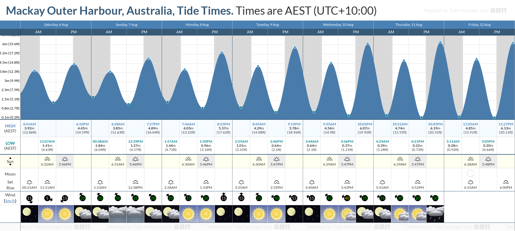 Mackay Outer Harbour, Australia Tide Chart including high and low tide tide times for the next 7 days