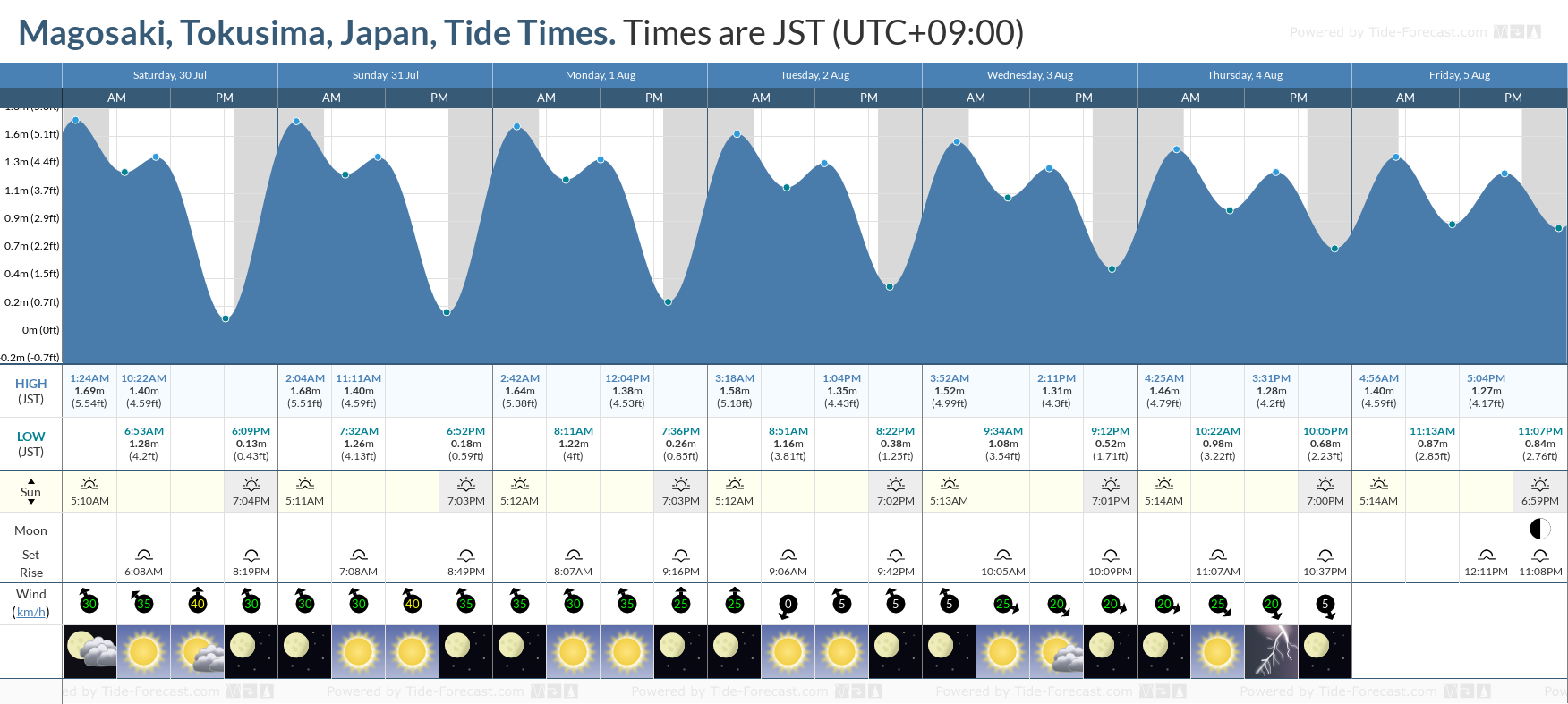 Magosaki, Tokusima, Japan Tide Chart including high and low tide tide times for the next 7 days