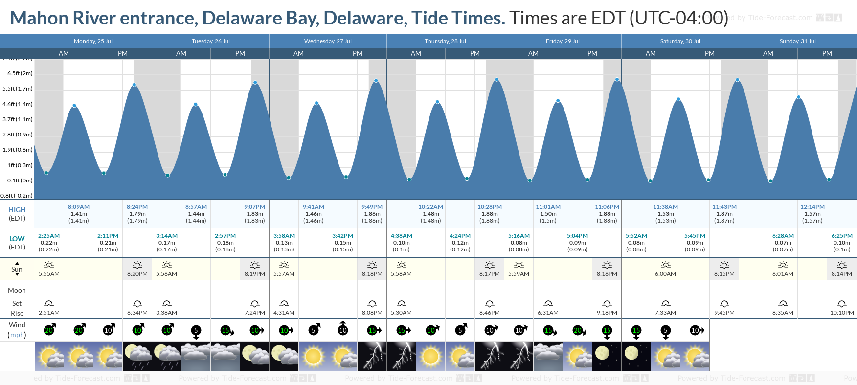 Mahon River entrance, Delaware Bay, Delaware Tide Chart including high and low tide tide times for the next 7 days