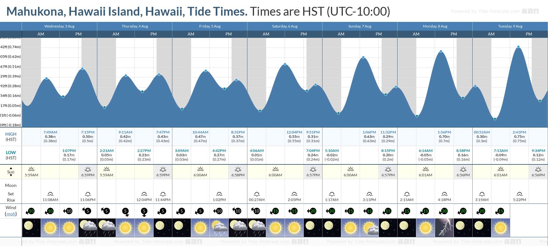 Mahukona, Hawaii Island, Hawaii Tide Chart including high and low tide tide times for the next 7 days