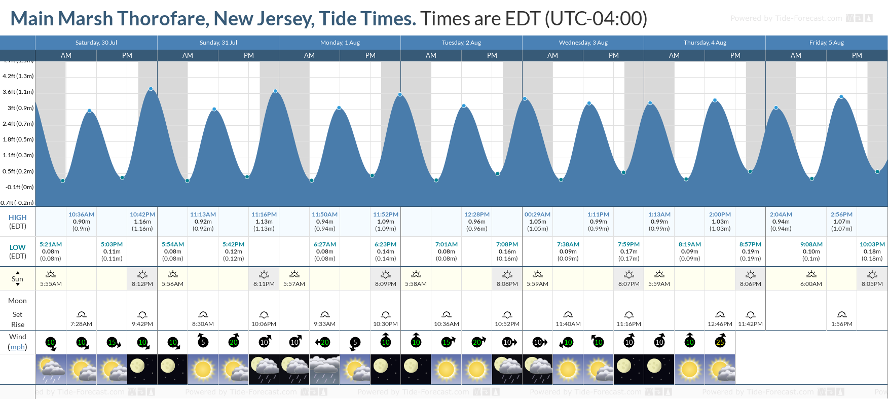 Main Marsh Thorofare, New Jersey Tide Chart including high and low tide tide times for the next 7 days