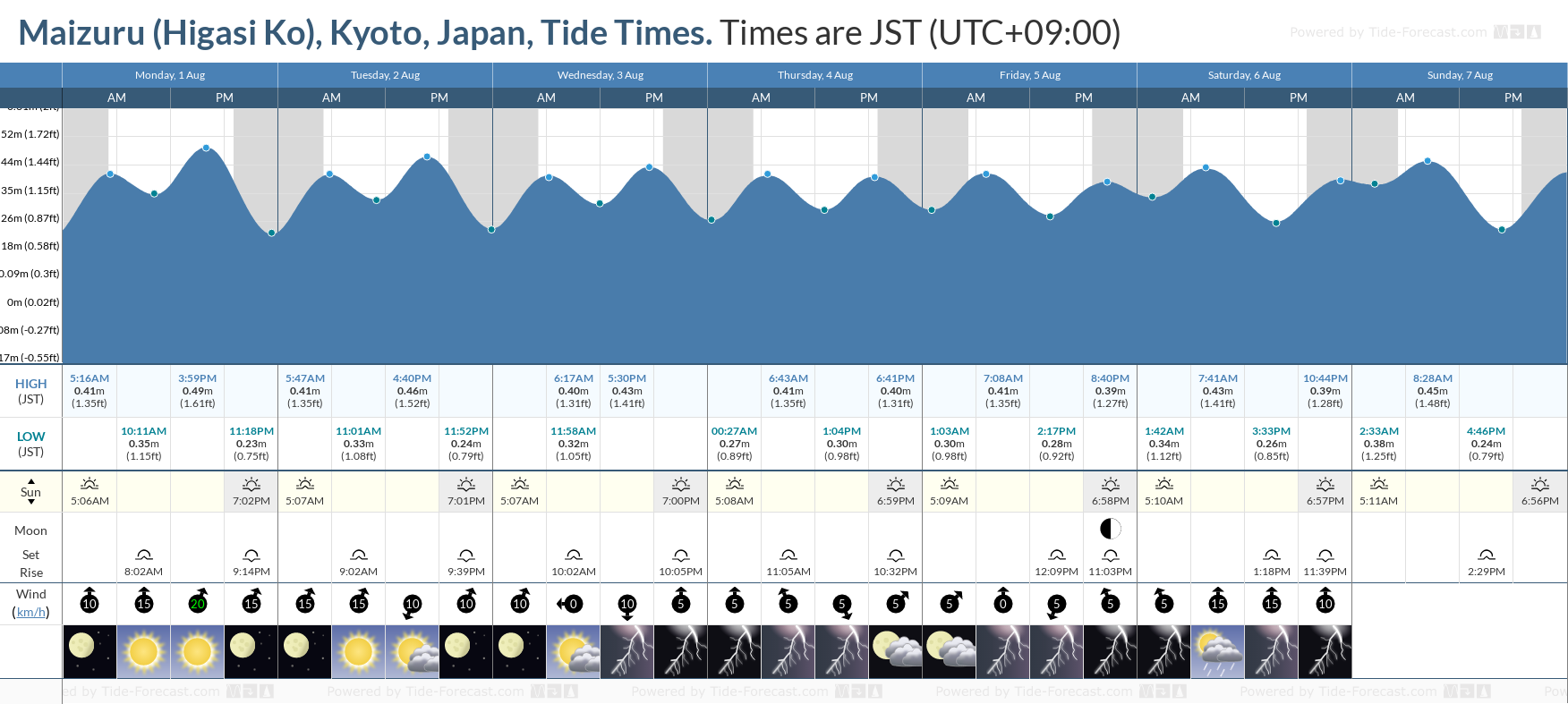 Maizuru (Higasi Ko), Kyoto, Japan Tide Chart including high and low tide tide times for the next 7 days