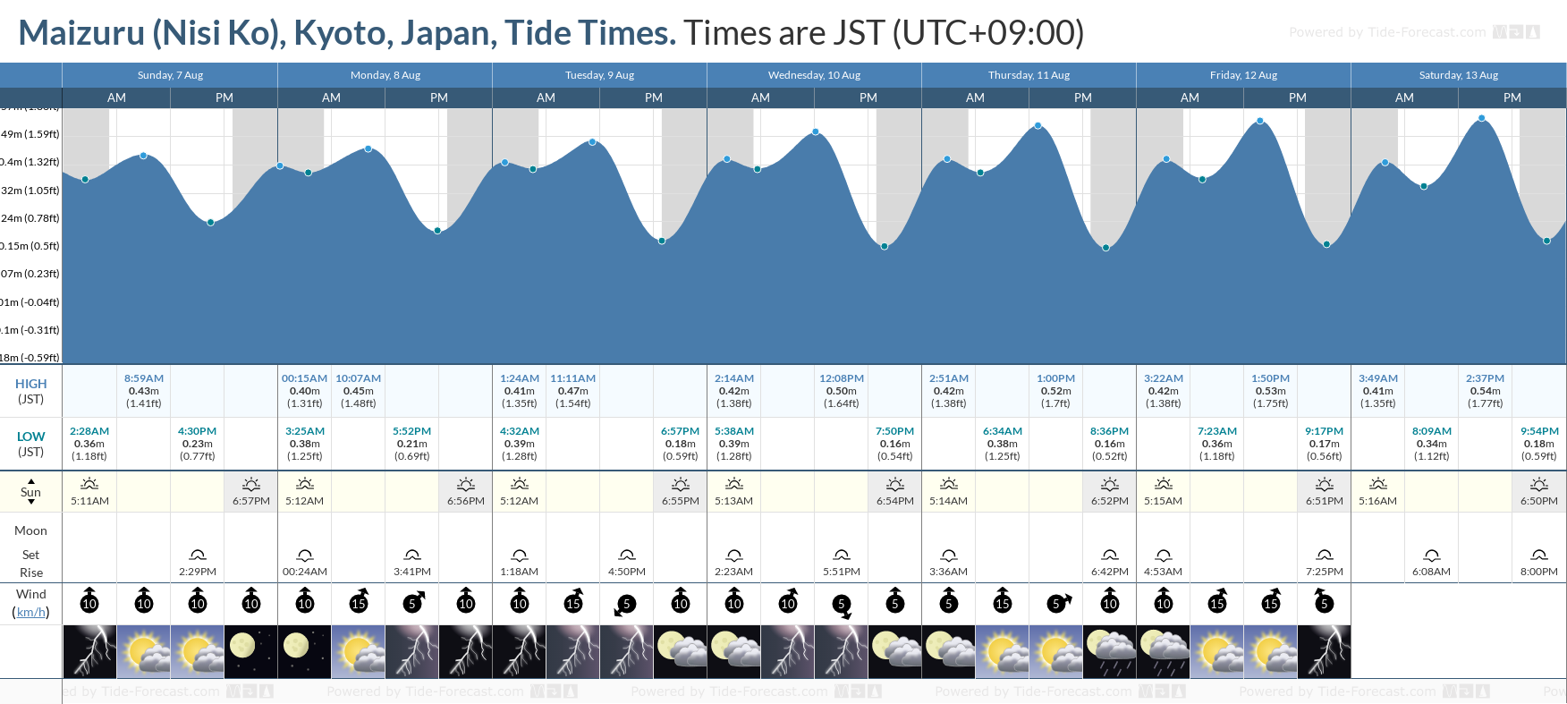 Maizuru (Nisi Ko), Kyoto, Japan Tide Chart including high and low tide tide times for the next 7 days