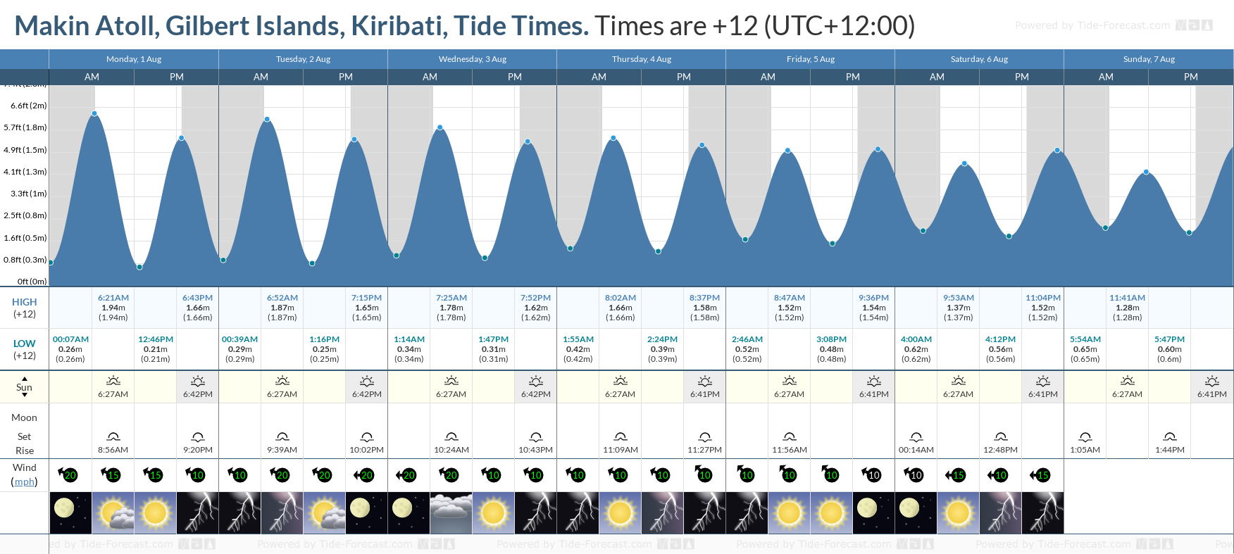 Makin Atoll, Gilbert Islands, Kiribati Tide Chart including high and low tide tide times for the next 7 days