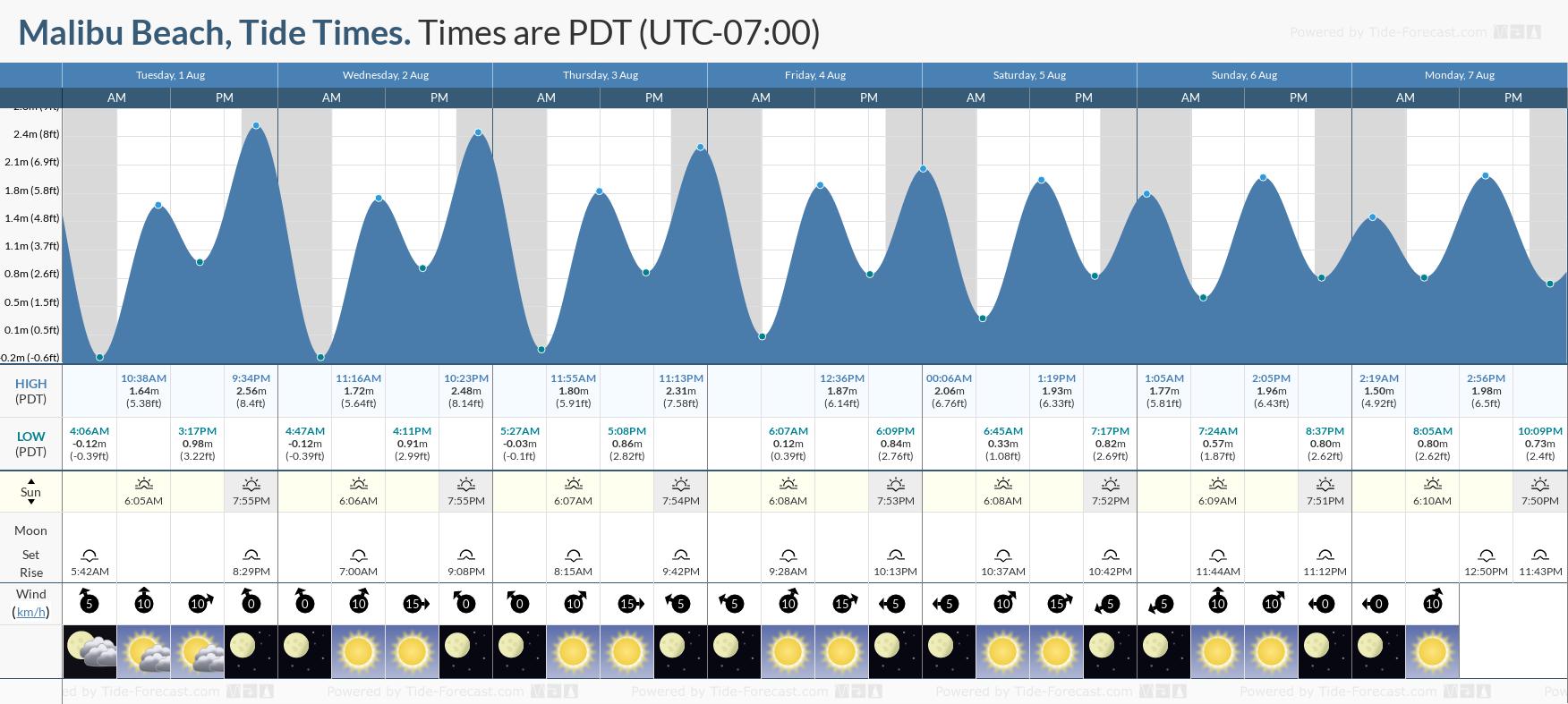 Tide Times And Tide Chart For Malibu Beach