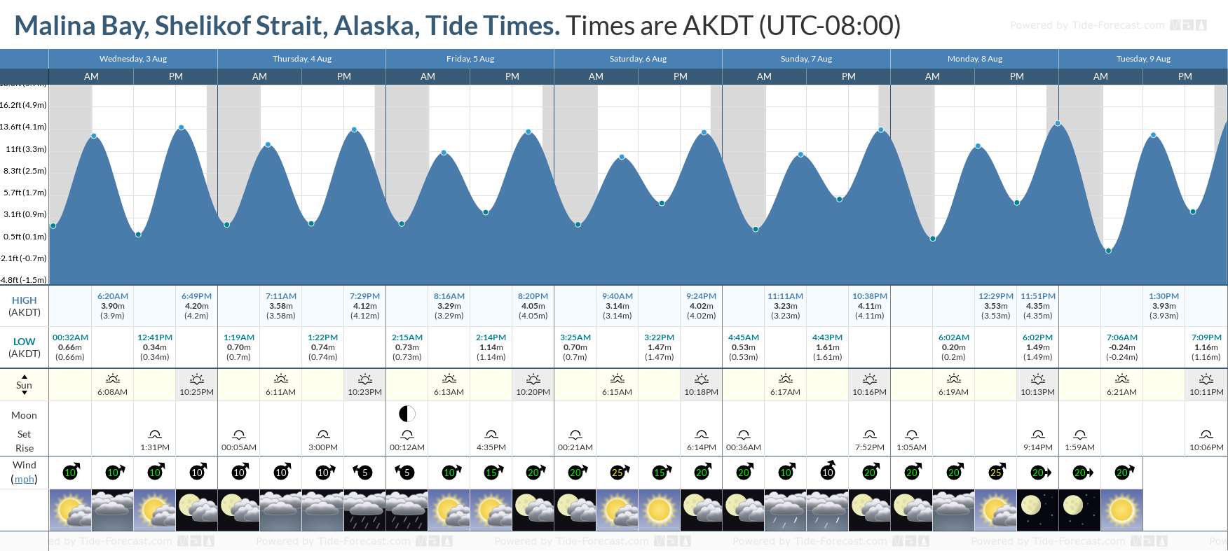 Malina Bay, Shelikof Strait, Alaska Tide Chart including high and low tide tide times for the next 7 days