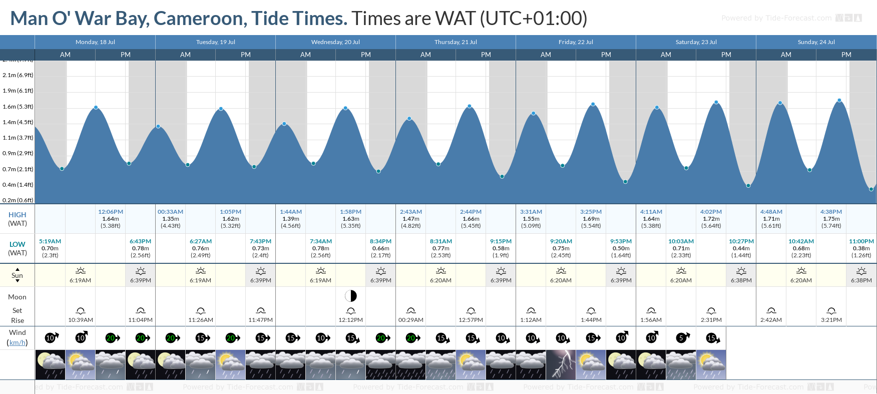 Man O' War Bay, Cameroon Tide Chart including high and low tide tide times for the next 7 days
