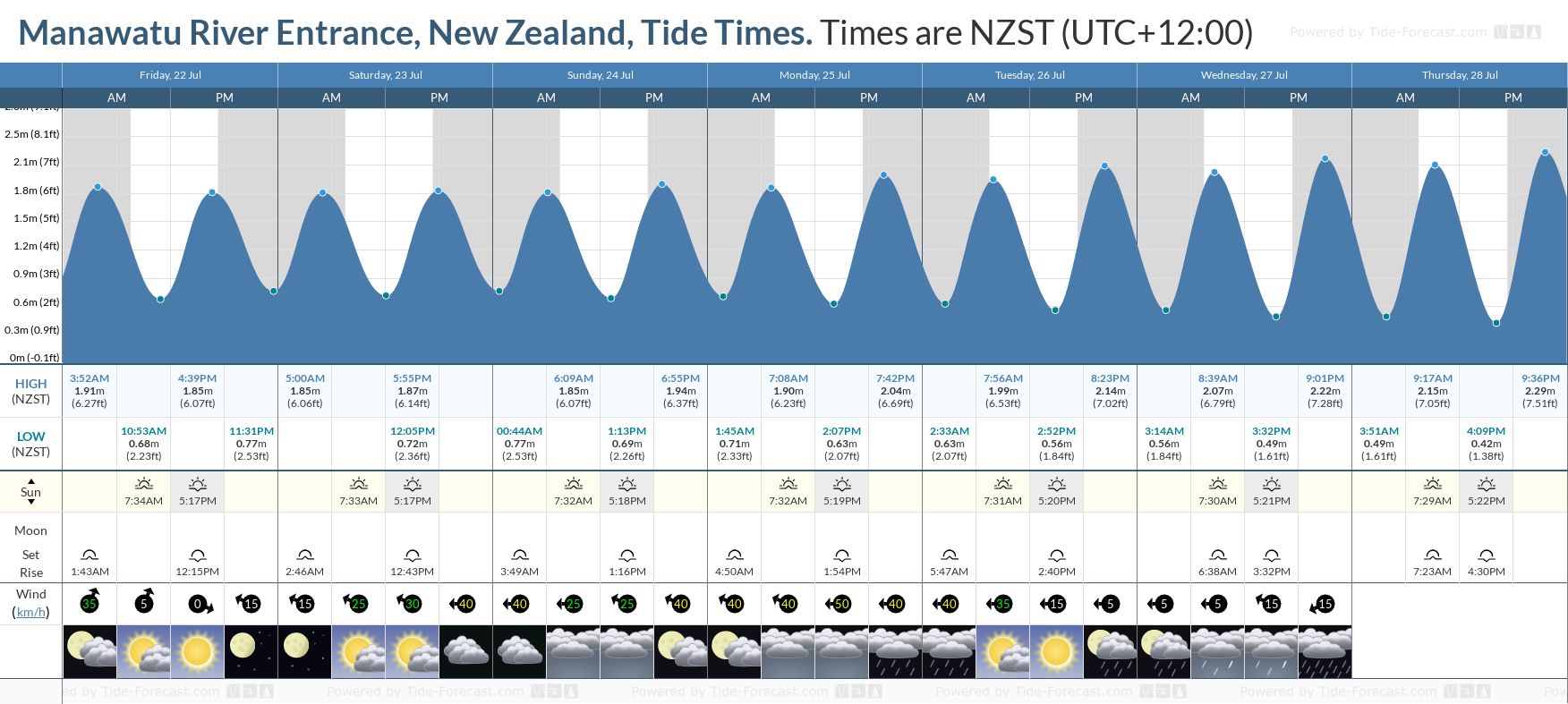 Manawatu River Entrance, New Zealand Tide Chart including high and low tide tide times for the next 7 days