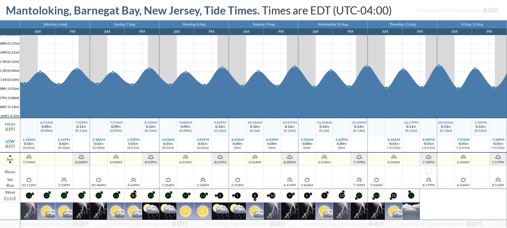 Mantoloking, Barnegat Bay, New Jersey Tide Chart including high and low tide tide times for the next 7 days
