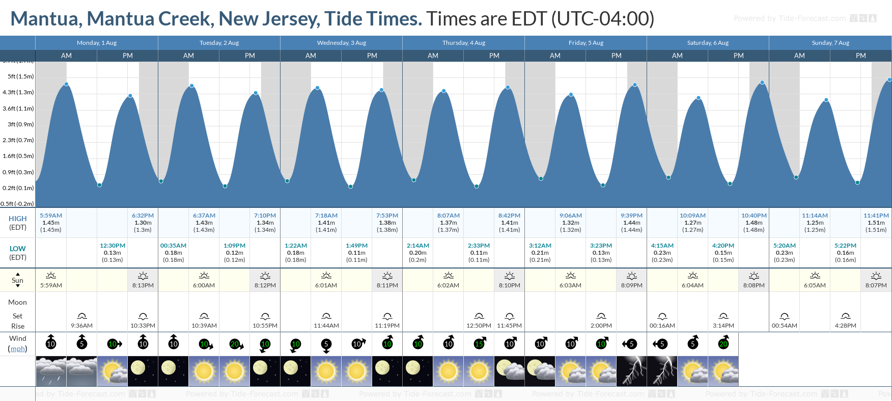 Mantua, Mantua Creek, New Jersey Tide Chart including high and low tide tide times for the next 7 days