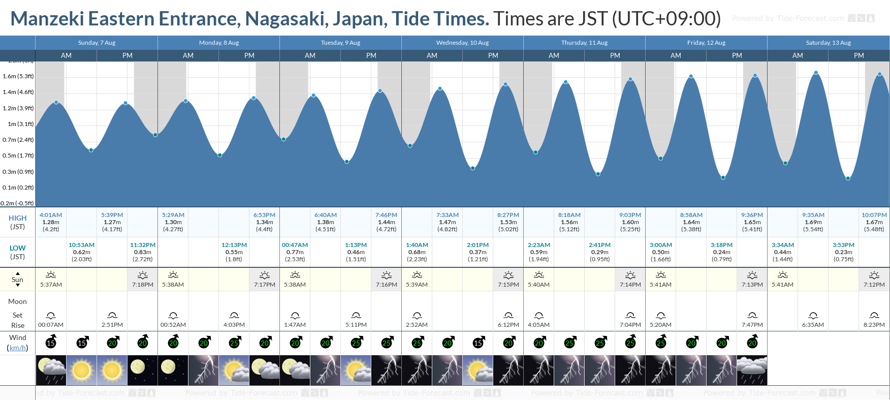 Manzeki Eastern Entrance, Nagasaki, Japan Tide Chart including high and low tide tide times for the next 7 days